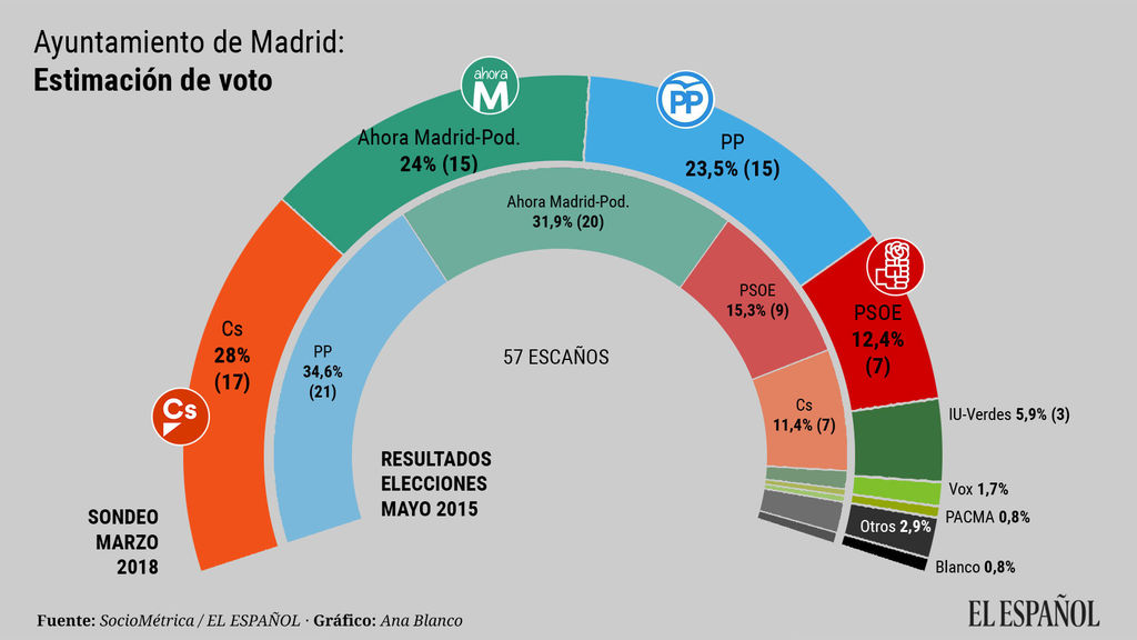 Abril'18. Tracking de voto a la Comunidad de Madrid